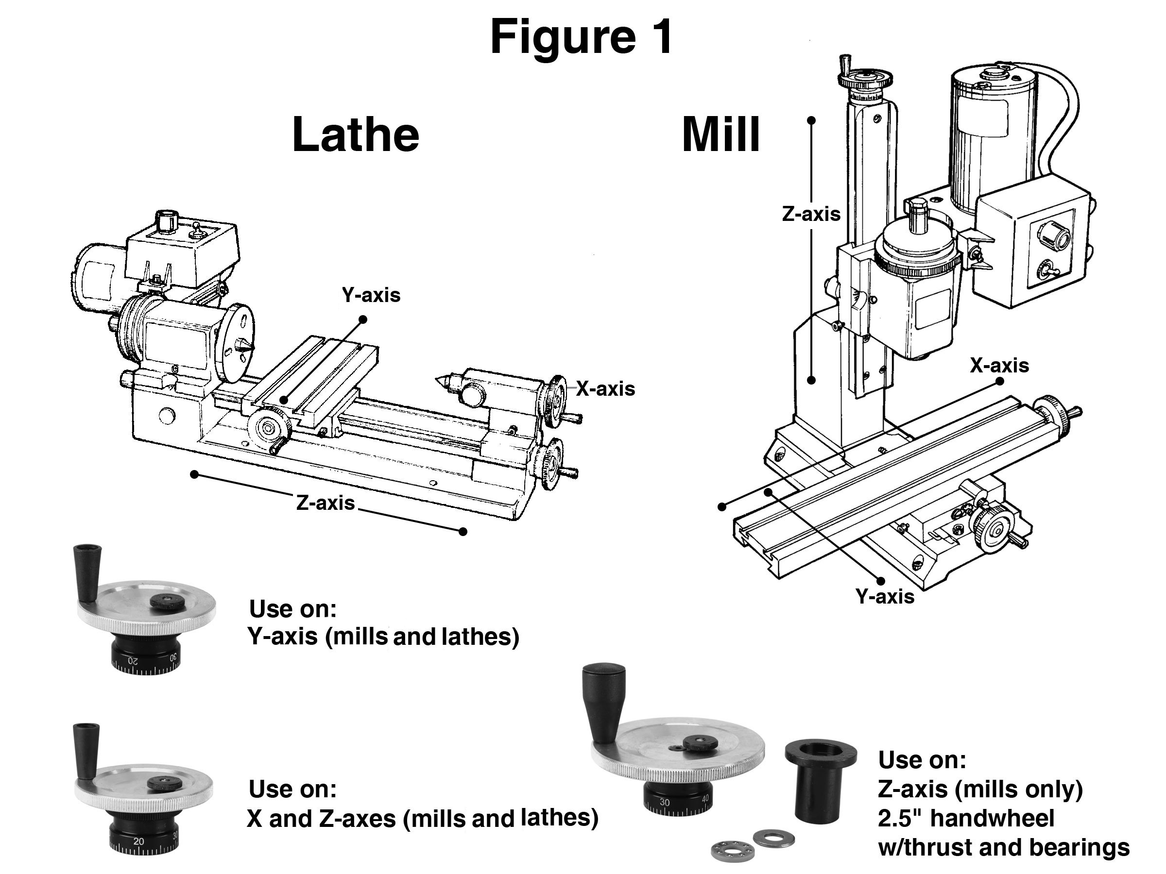 figure 1: the engraved numbers on the handwheels are oriented differently  for ease of reading depending on the axis onto which they are mounted